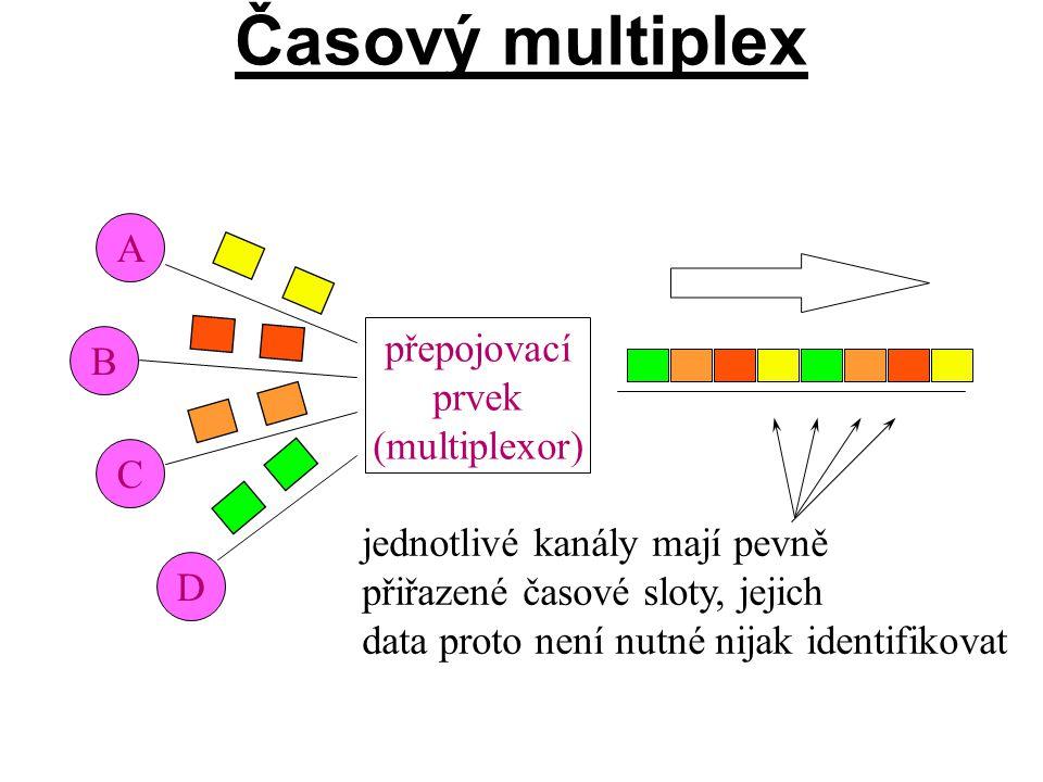 A B C D přepojovací prvek (multiplexor) jednotlivé kanály mají pevně přiřazené časové sloty, jejich data proto není nutné nijak identifikovat
