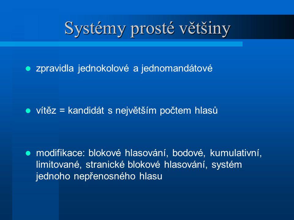 Systémy prosté většiny zpravidla jednokolové a jednomandátové vítěz = kandidát s největším počtem hlasů modifikace: blokové hlasování, bodové, kumulativní, limitované, stranické blokové hlasování, systém jednoho nepřenosného hlasu