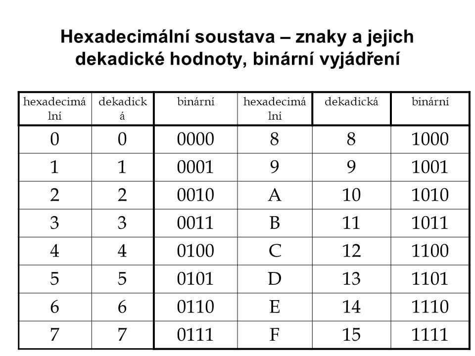 Hexadecimální soustava – znaky a jejich dekadické hodnoty, binární vyjádření hexadecim á ln í dekadick á bin á rn í hexadecim á ln í dekadick á bin á