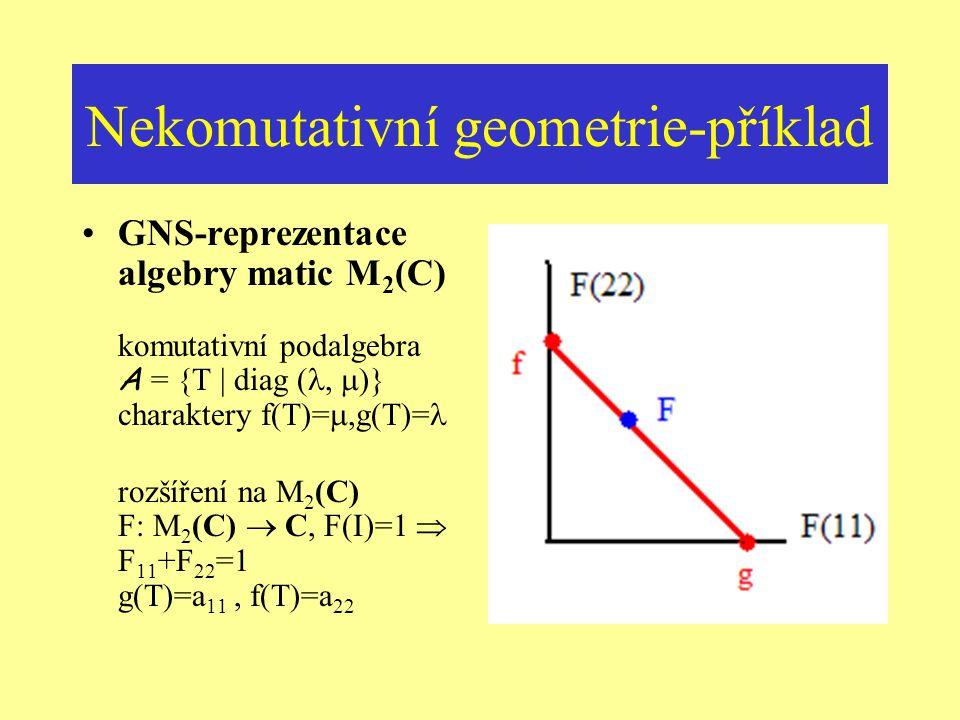 Komutativní geometrie-příklad Příklad Y … (lokálně) kompaktní Hausdorffův prostor A = C(Y) … C * - algebra komplexních funkcí na Y a : C(Y)  y  a(y)
