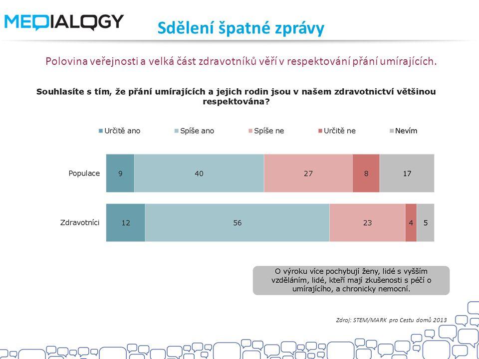 Sdělení špatné zprávy Polovina veřejnosti a velká část zdravotníků věří v respektování přání umírajících. Zdroj: STEM/MARK pro Cestu domů 2013