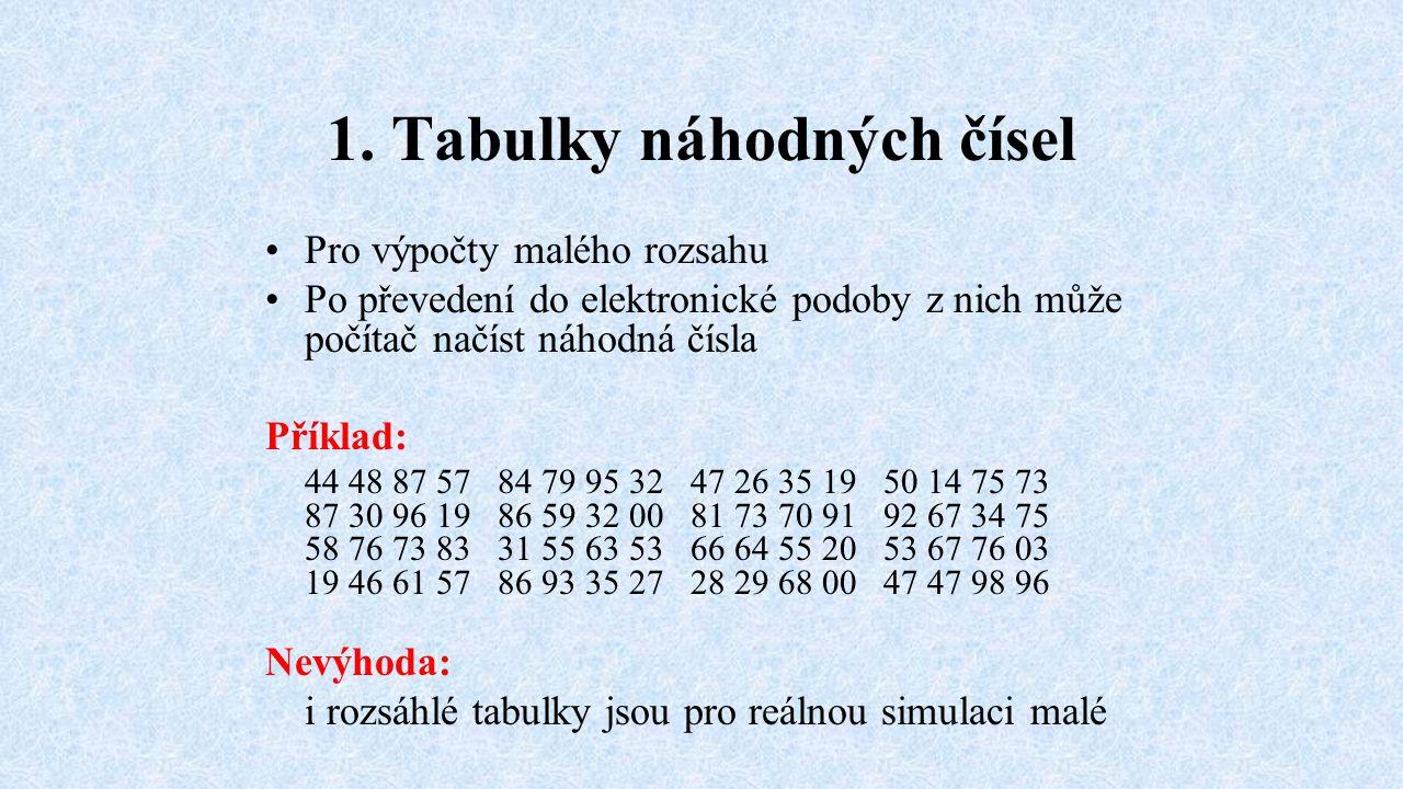 1. Tabulky náhodných čísel Pro výpočty malého rozsahu Po převedení do elektronické podoby z nich může počítač načíst náhodná čísla Příklad: 44 48 87 5
