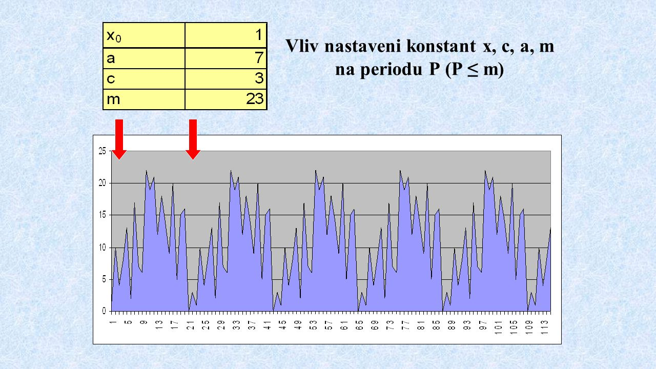 Vliv nastaveni konstant x, c, a, m na periodu P (P ≤ m)
