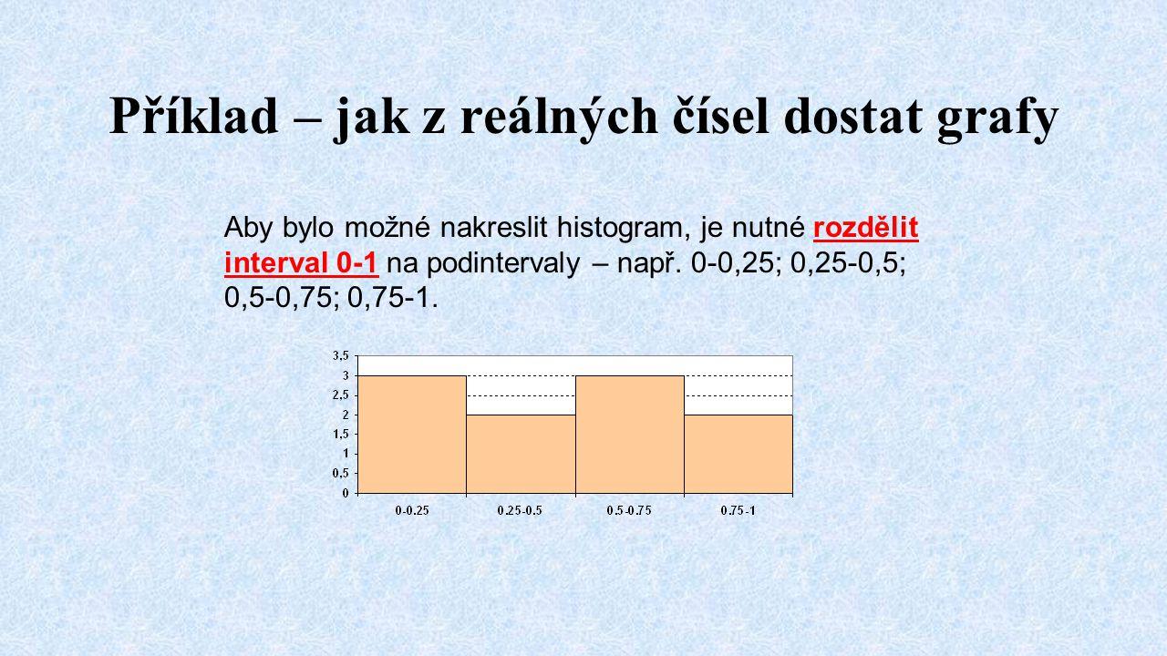 Příklad – jak z reálných čísel dostat grafy Aby bylo možné nakreslit histogram, je nutné rozdělit interval 0-1 na podintervaly – např. 0-0,25; 0,25-0,
