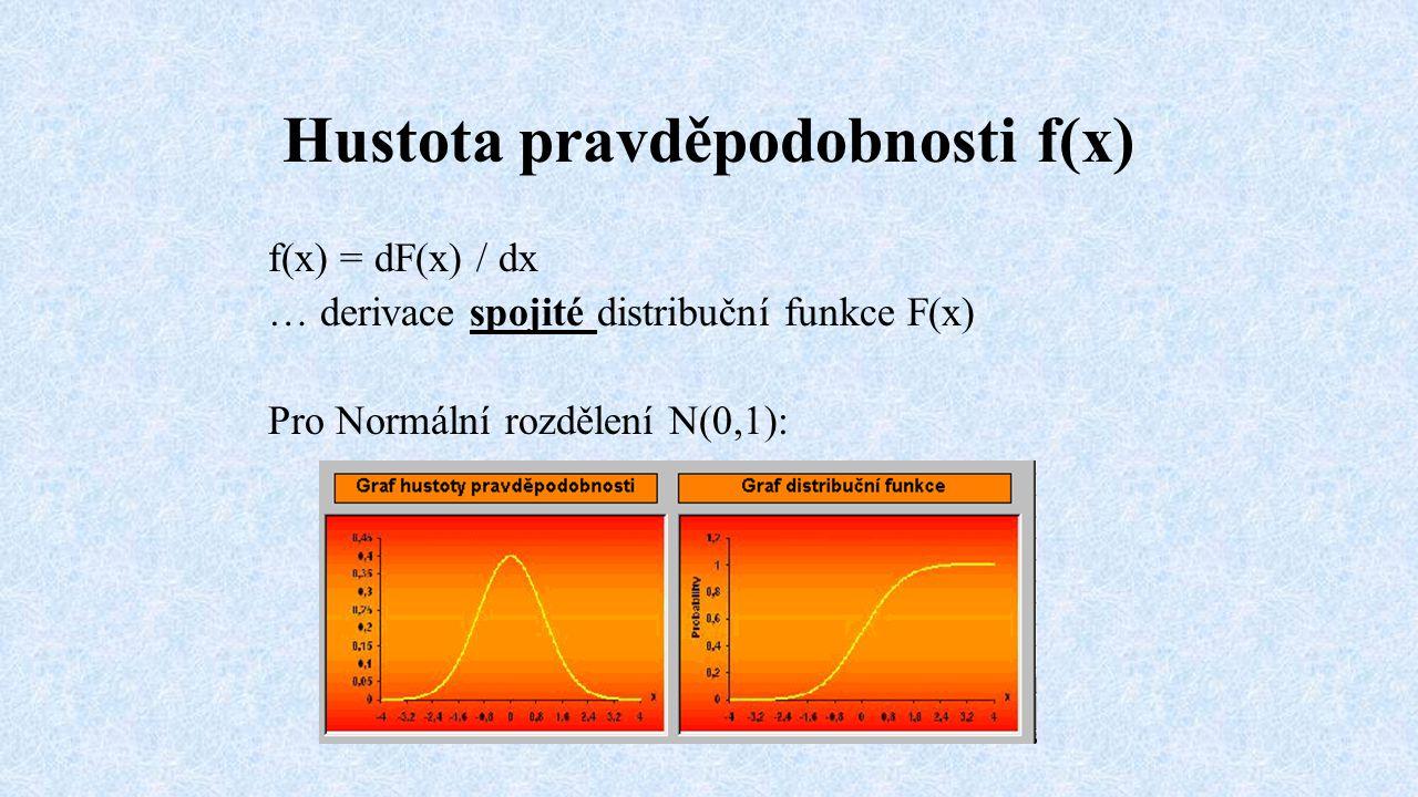 Hustota pravděpodobnosti f(x) f(x) = dF(x) / dx … derivace spojité distribuční funkce F(x) Pro Normální rozdělení N(0,1):