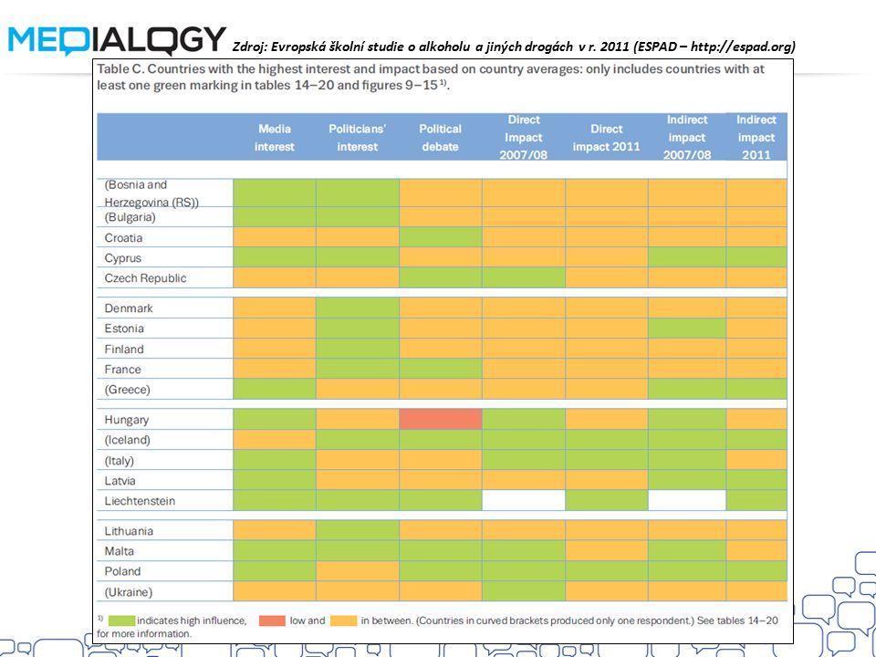 Zdroj: Evropská školní studie o alkoholu a jiných drogách v r. 2011 (ESPAD – http://espad.org)