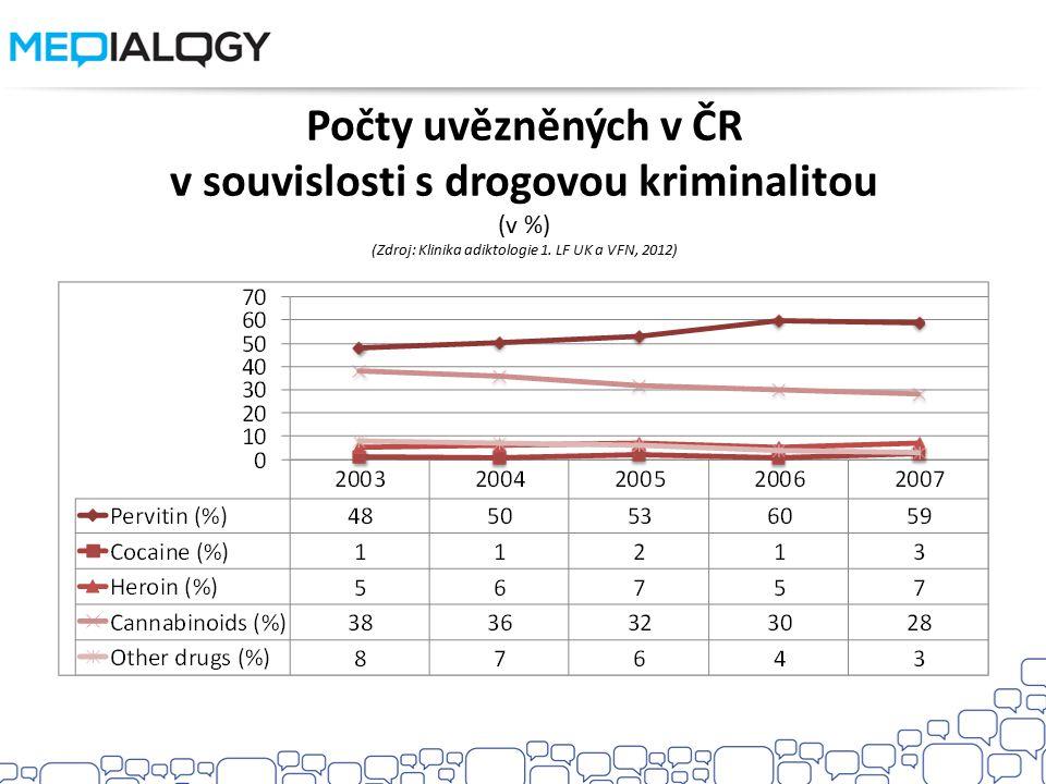 Počty uvězněných v ČR v souvislosti s drogovou kriminalitou (v %) (Zdroj: Klinika adiktologie 1.