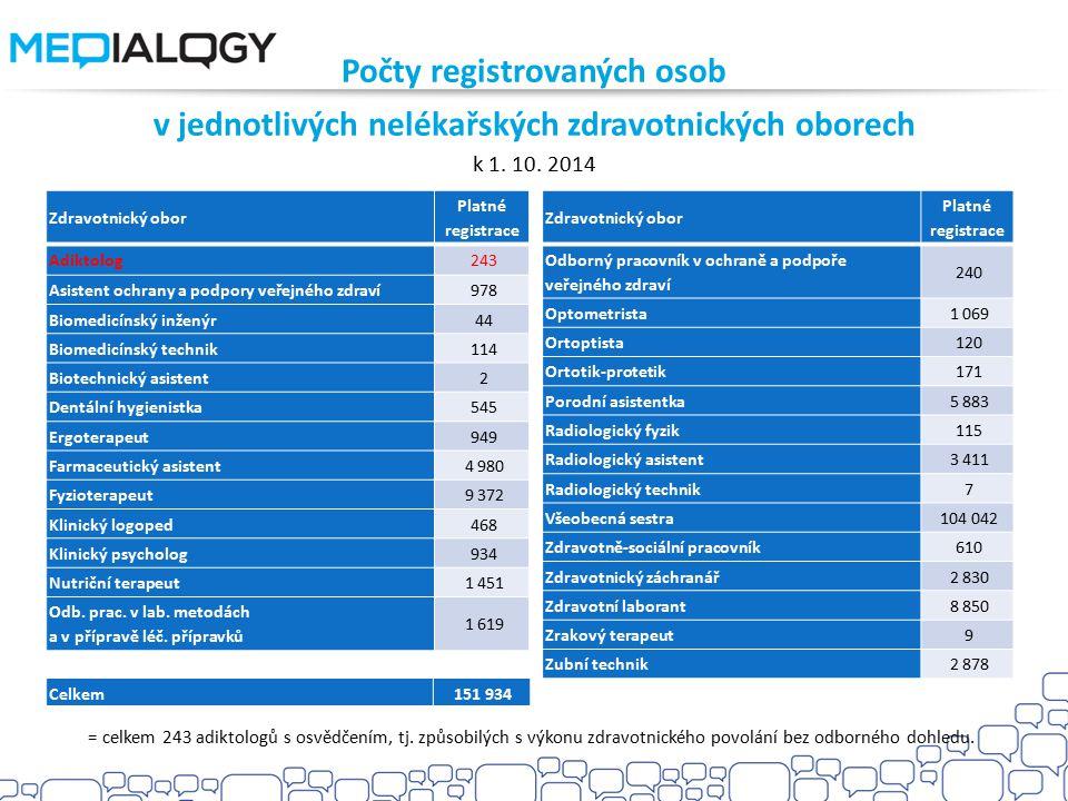 Počty registrovaných osob v jednotlivých nelékařských zdravotnických oborech k 1. 10. 2014 Zdravotnický obor Platné registrace Adiktolog 243 Asistent