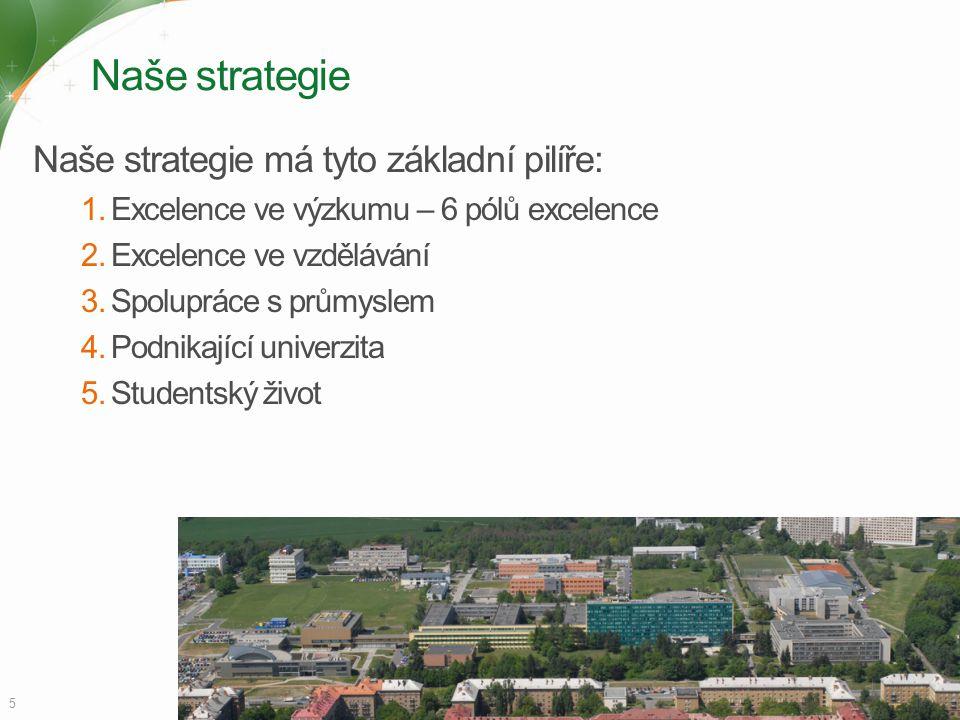 Naše strategie Naše strategie má tyto základní pilíře: 1.Excelence ve výzkumu – 6 pólů excelence 2.Excelence ve vzdělávání 3.Spolupráce s průmyslem 4.