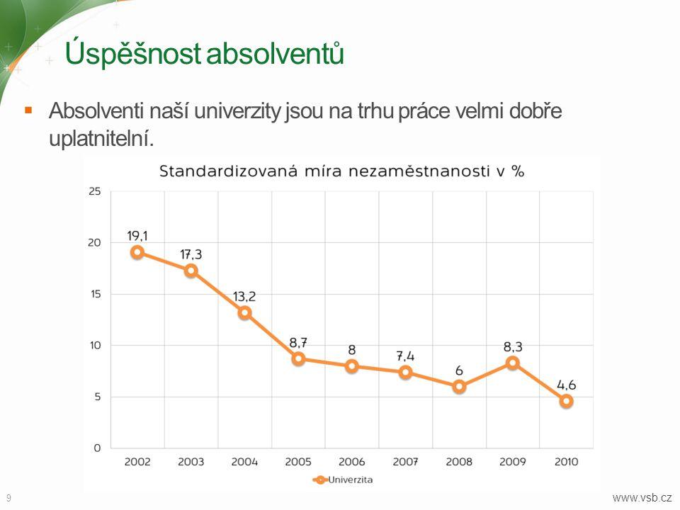 Úspěšnost absolventů  Absolventi naší univerzity jsou na trhu práce velmi dobře uplatnitelní. 9 www.vsb.cz