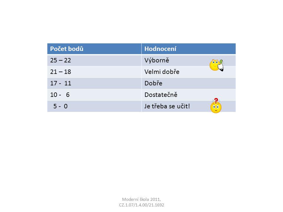 Moderní škola 2011, CZ.1.07/1.4.00/21.1692 Počet bodůHodnocení 25 – 22Výborně 21 – 18Velmi dobře 17 - 11Dobře 10 - 6Dostatečně 5 - 0Je třeba se učit!