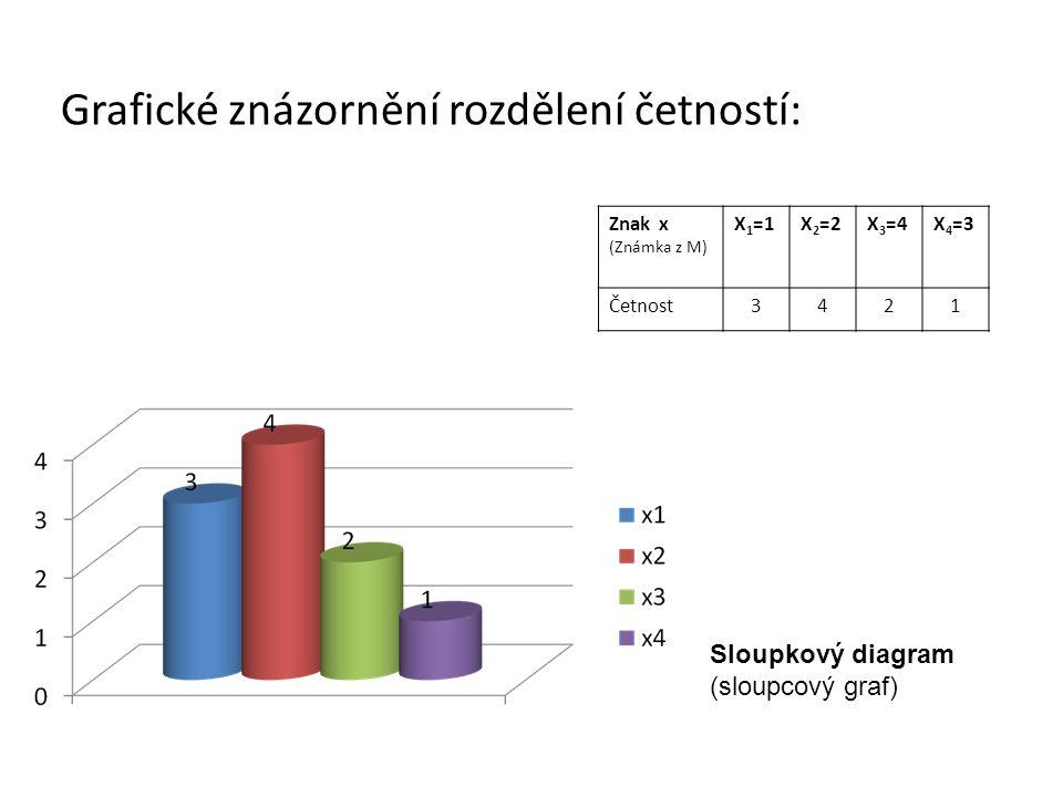 Grafické znázornění rozdělení četností: Znak x (Známka z M) X 1 =1X 2 =2X 3 =4X 4 =3 Četnost3421 Sloupkový diagram (sloupcový graf)