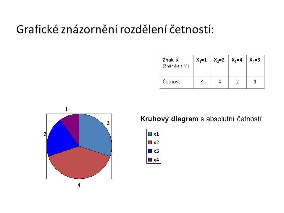 Grafické znázornění rozdělení četností: Znak x (Známka z M) X 1 =1X 2 =2X 3 =4X 4 =3 Četnost3421 Kruhový diagram s absolutní četností