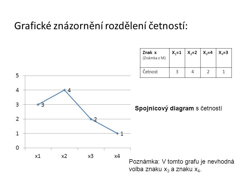 Grafické znázornění rozdělení četností: Znak x (Známka z M) X 1 =1X 2 =2X 3 =4X 4 =3 Četnost3421 Spojnicový diagram s četností Poznámka: V tomto grafu