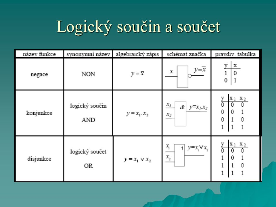 Logický součin a součet