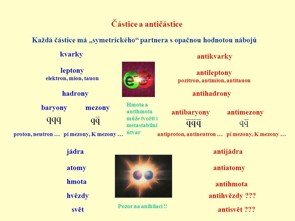 """Částice a antičástice Každá částice má """"symetrického partnera s opačnou hodnotou nábojů kvarky antikvarky leptony elektron, mion, tauon antileptony pozitron, antimion, antitauon hadronyantihadrony baryony antibaryony mezony antimezony jádraantijádra atomyantiatomy hmota antihmota proton, neutron … pí mezony, K mezony …antiproton, antineutron … pí mezony, K mezony … hvězdyantihvězdy ??."""