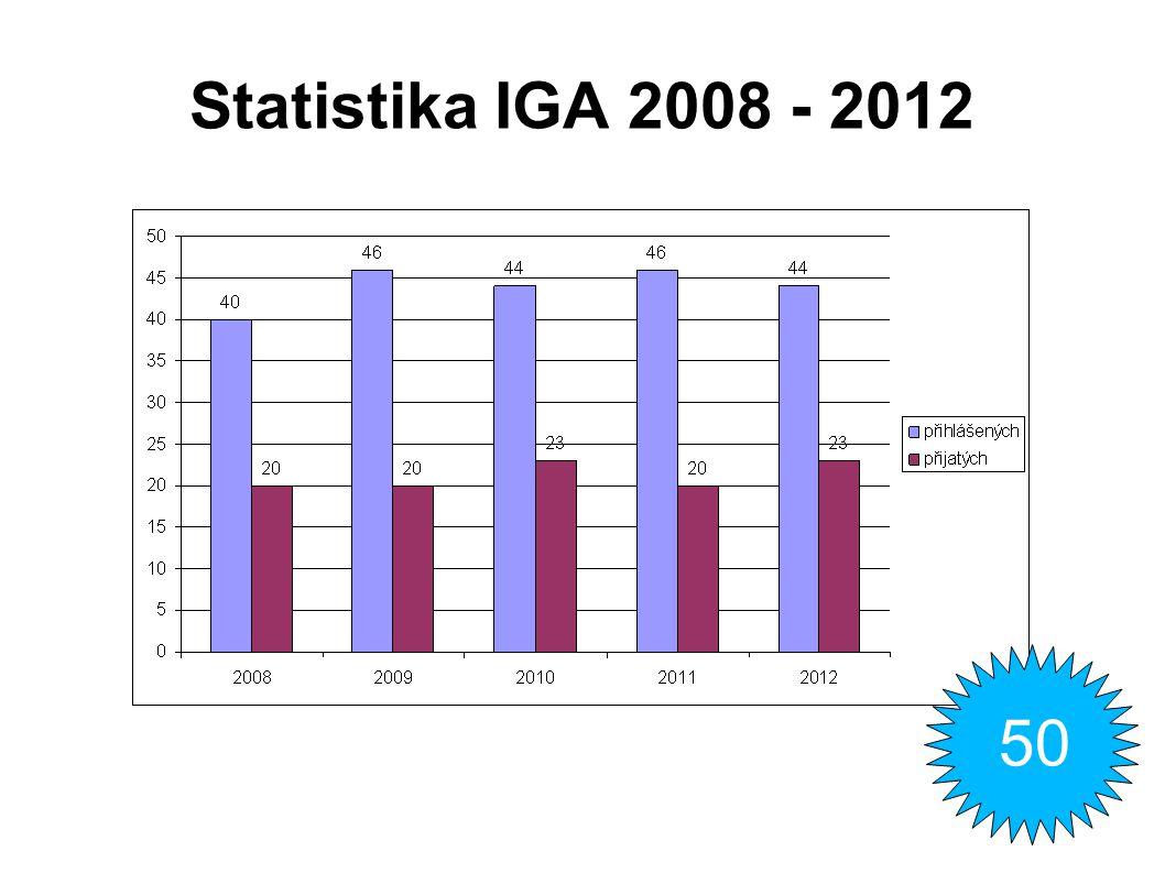 Statistika IGA 2013 Přehled projektů IGA AF MENDELU (v tis. Kč)