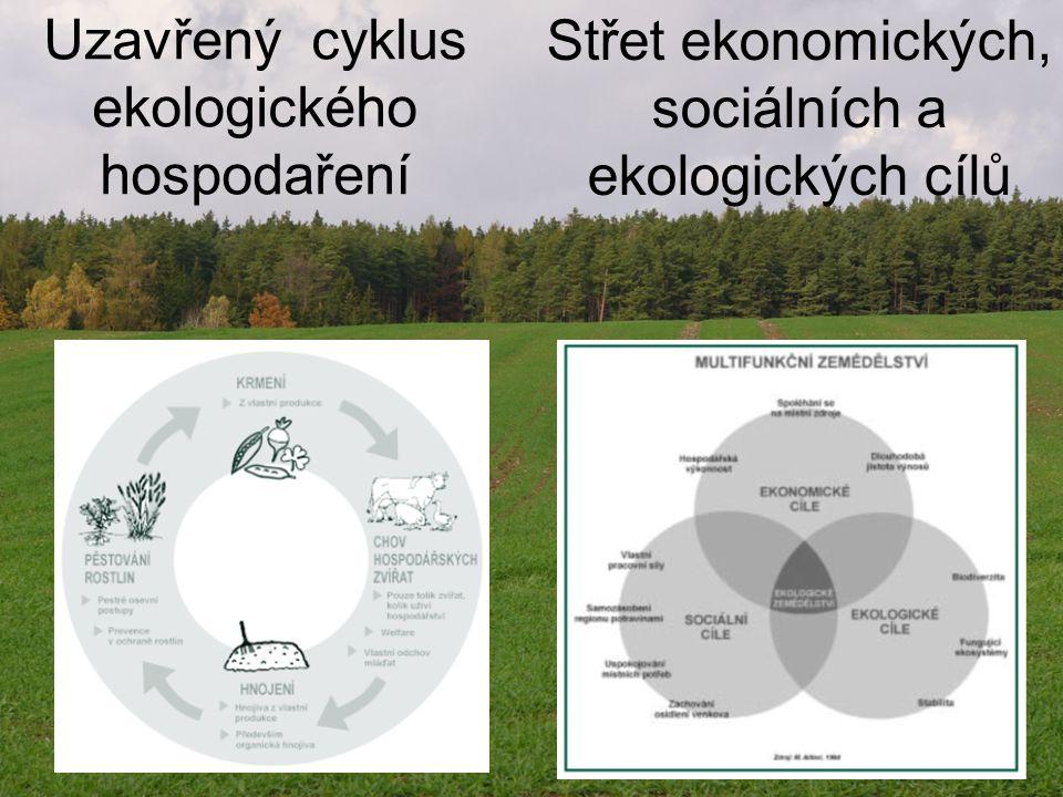 Uzavřený cyklus ekologického hospodaření Střet ekonomických, sociálních a ekologických cílů