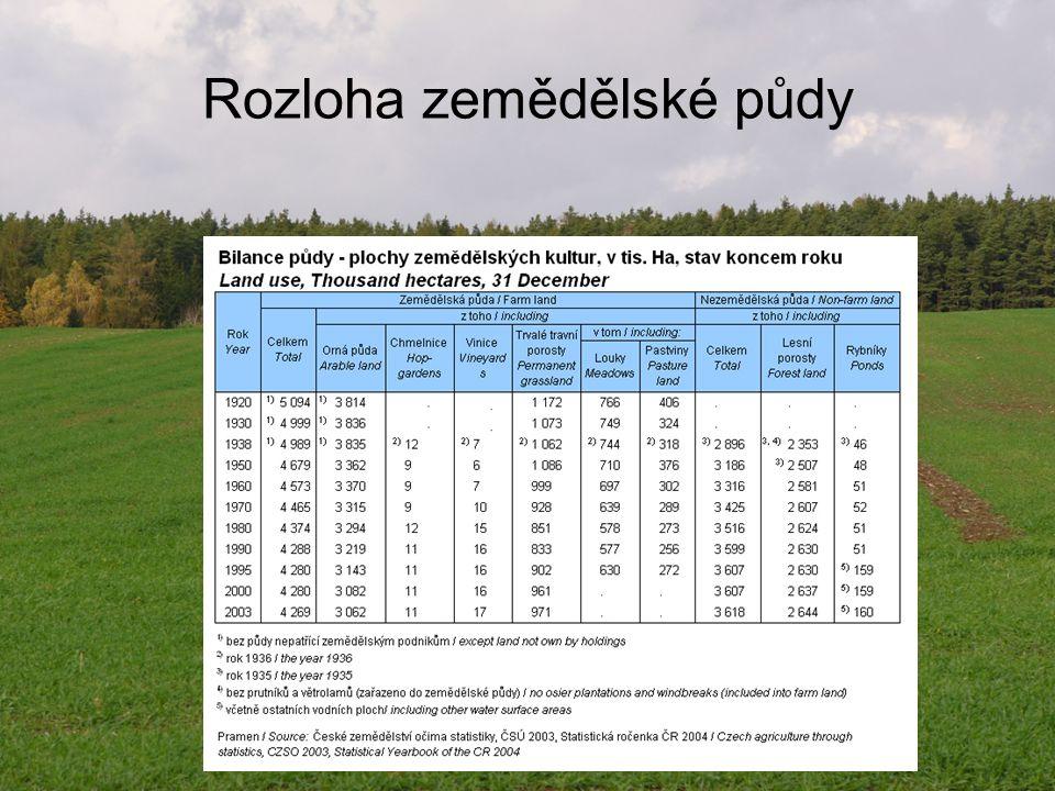 Rozloha půdy v jednotlivých regionech a její využití
