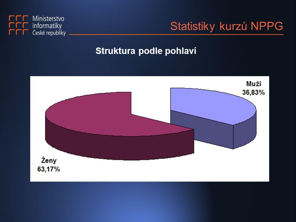 Statistiky kurzů NPPG Struktura podle pohlaví