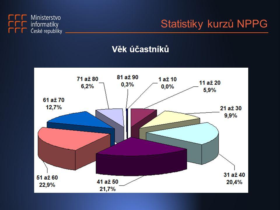 Statistiky kurzů NPPG Věk účastníků