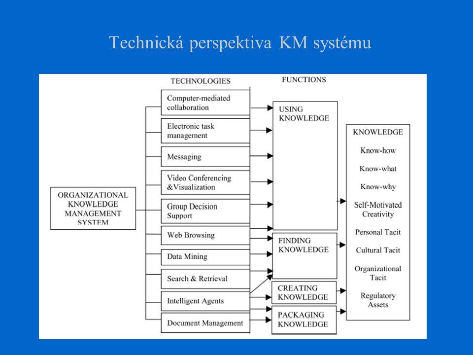 Technická perspektiva KM systému