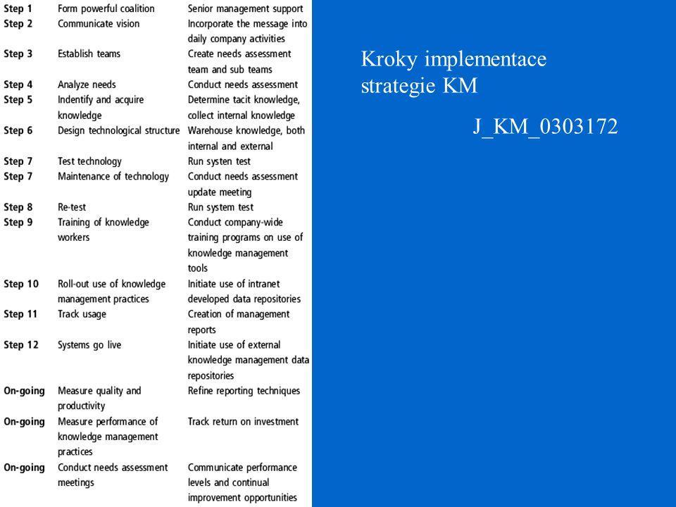 Kroky implementace strategie KM J_KM_0303172