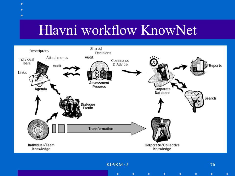 KIP/KM - 576 Hlavní workflow KnowNet