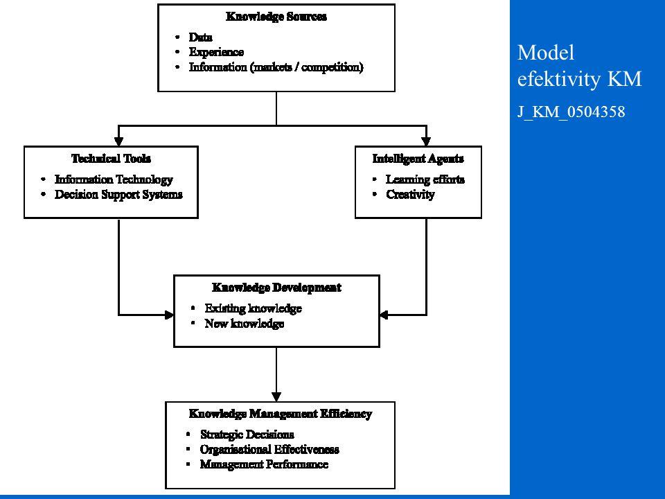 Model efektivity KM J_KM_0504358