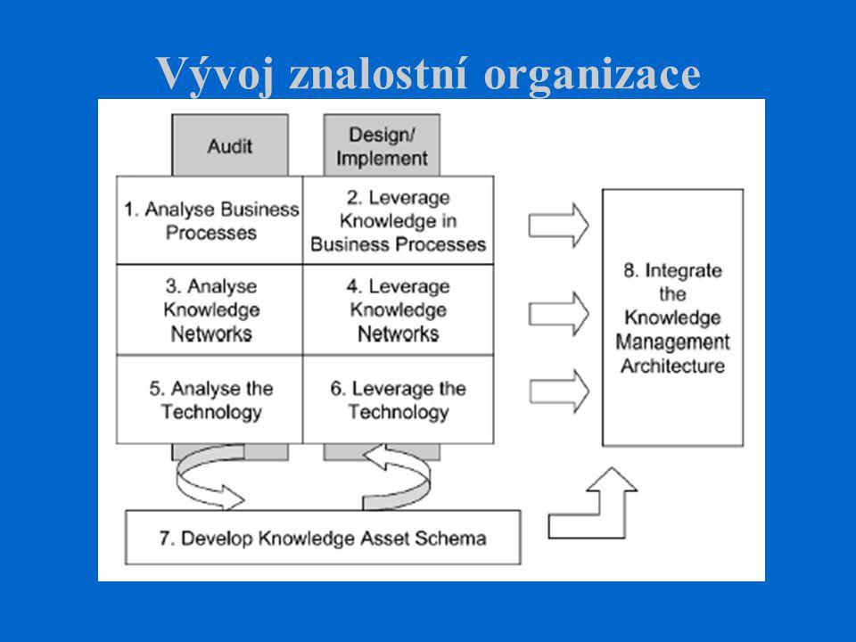 Vývoj znalostní organizace