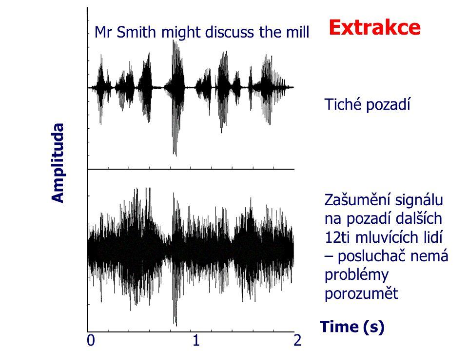 Mr Smith might discuss the mill Time (s) Tiché pozadí Zašumění signálu na pozadí dalších 12ti mluvících lidí – posluchač nemá problémy porozumět Ampli