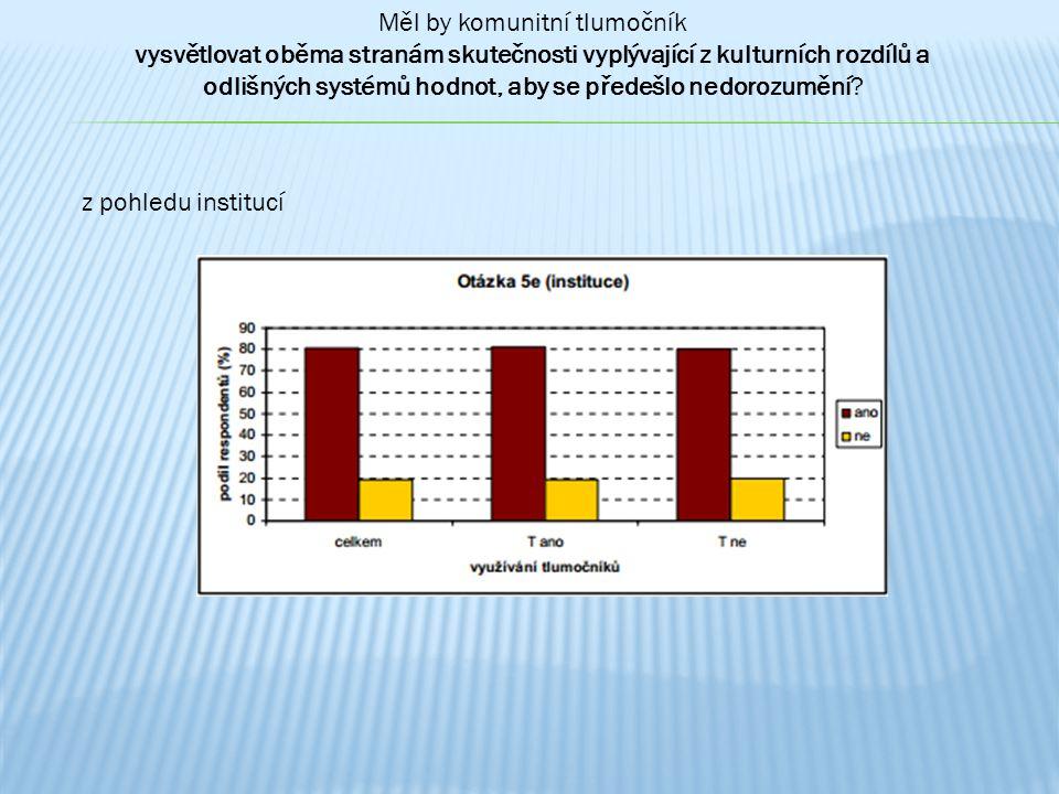 0 20 40 60 80 100 120 celkemPČRCPMVČRMěÚČSSZVZPZZNGO instituce podíl respondentů (%) ano ne