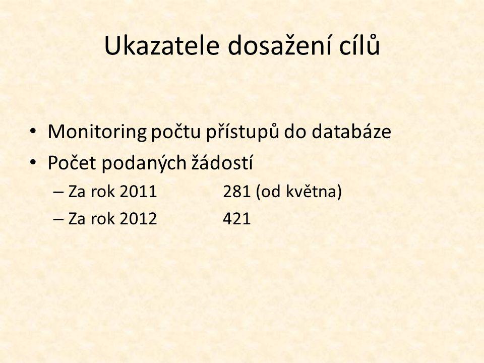 Ukazatele dosažení cílů Monitoring počtu přístupů do databáze Počet podaných žádostí – Za rok 2011281 (od května) – Za rok 2012421