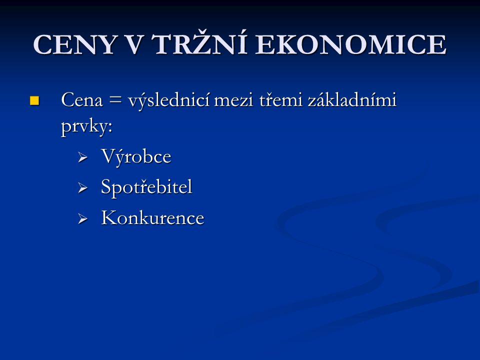 CENY V TRŽNÍ EKONOMICE Cena = výslednicí mezi třemi základními prvky: Cena = výslednicí mezi třemi základními prvky:  Výrobce  Spotřebitel  Konkurence