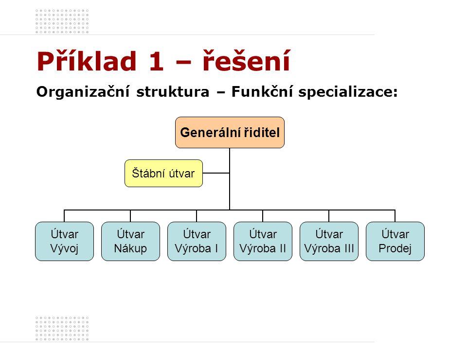 Příklad 1 – řešení Organizační struktura – Funkční specializace: Generální řiditel Štábní útvar Útvar Vývoj Útvar Nákup Útvar Výroba I Útvar Výroba II
