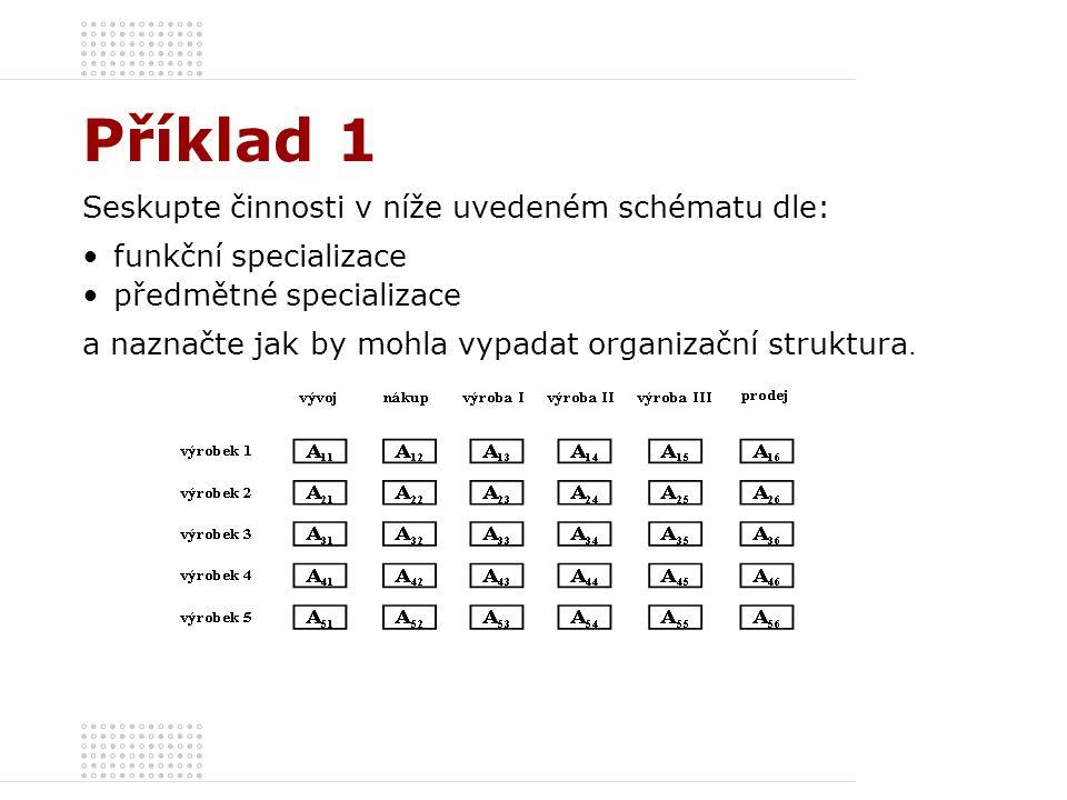 Příklad 1 – řešení Funkční specializace: Organizační struktura se vytváří tak, že se do jejích jednotlivých útvarů seskupují činnosti dle míry podobnosti (pracovišti se přiřazují stejné procesy), bez ohledu na charakter či určení výsledku těchto činností (tj.