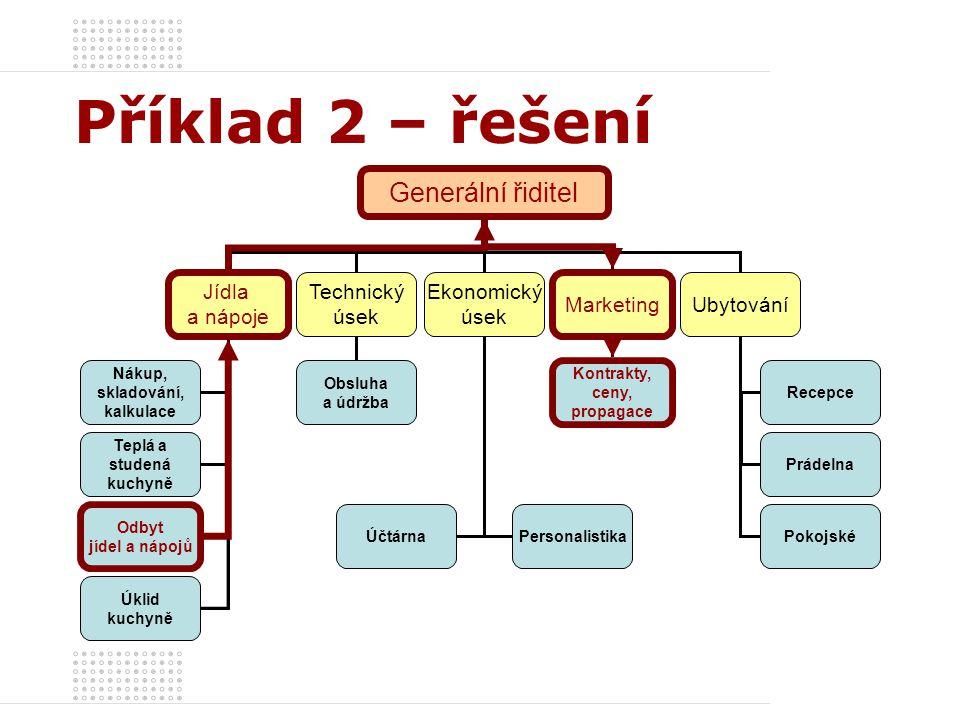 Příklad 2 – řešení Generální řiditel Jídla a nápoje Ubytování Marketing Ekonomický úsek Technický úsek Nákup, skladování, kalkulace Teplá a studená ku
