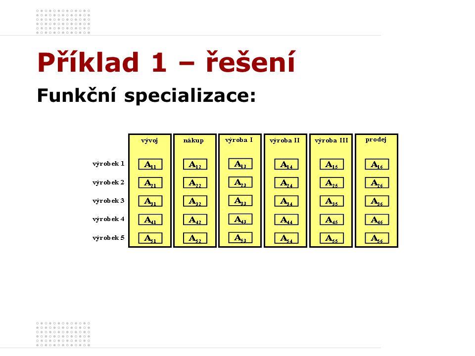 Příklad 1 – řešení Organizační struktura – Předmětná specializace: Generální řiditel Štábní útvar Divize 1Divize 2Divize 3Divize 4Divize 5