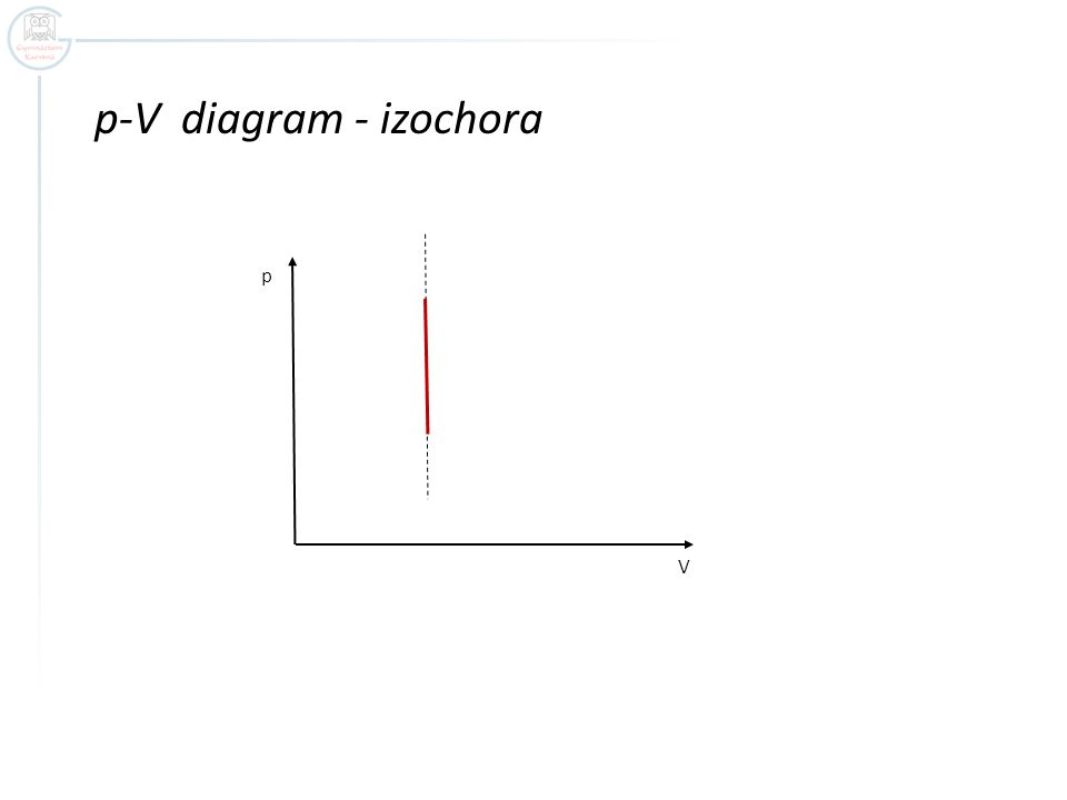 p-V diagram - izochora p V
