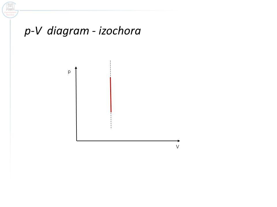 Při izochorickém ději zůstává objem konstantní, plyn nekoná práci (W´= 0).