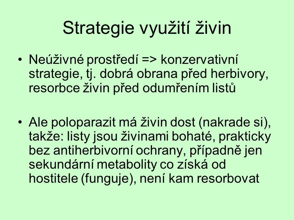 Strategie využití živin Neúživné prostředí => konzervativní strategie, tj. dobrá obrana před herbivory, resorbce živin před odumřením listů Ale polopa