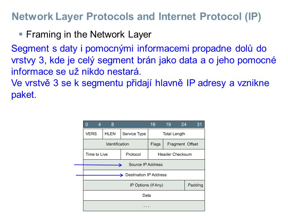 Network Layer Protocols and Internet Protocol (IP)  Framing in the Network Layer Segment s daty i pomocnými informacemi propadne dolů do vrstvy 3, kde je celý segment brán jako data a o jeho pomocné informace se už nikdo nestará.