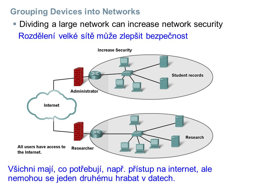  Dividing a large network can increase network security Grouping Devices into Networks Rozdělení velké sítě může zlepšit bezpečnost Všichni mají, co potřebují, např.