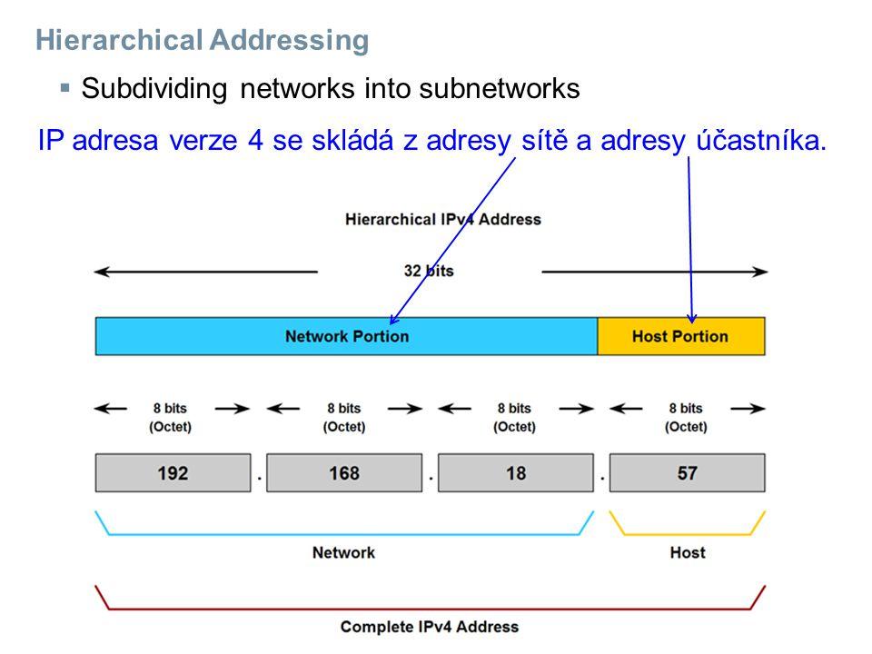 Hierarchical Addressing  Subdividing networks into subnetworks IP adresa verze 4 se skládá z adresy sítě a adresy účastníka.