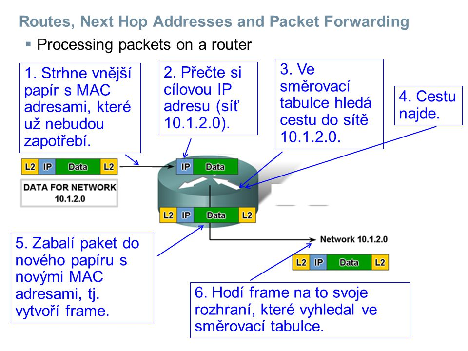 Routes, Next Hop Addresses and Packet Forwarding  Processing packets on a router 1.