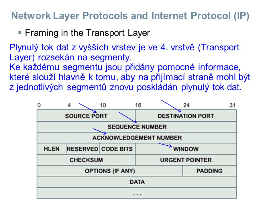 Network Layer Protocols and Internet Protocol (IP)  Framing in the Transport Layer Plynulý tok dat z vyšších vrstev je ve 4.