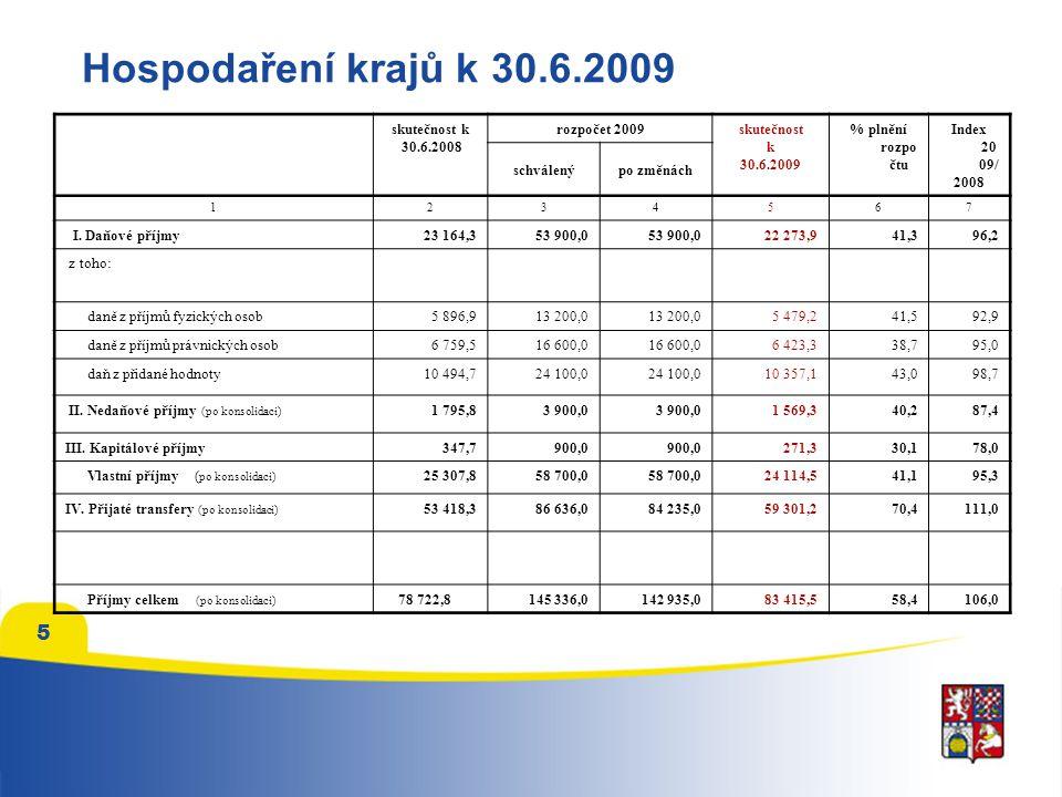 6 Krize se projevuje i v rozpočtech krajů
