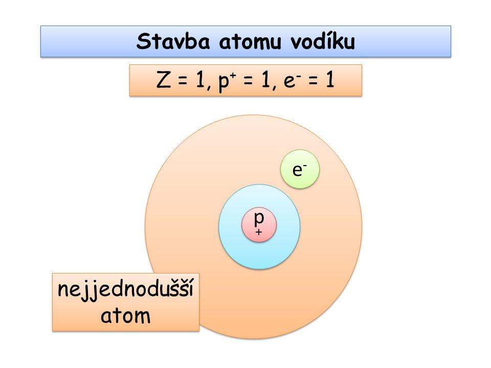 Stavba atomu vodíku p+p+ p+p+ e-e- e-e- nejjednodušší atom Z = 1, p + = 1, e - = 1