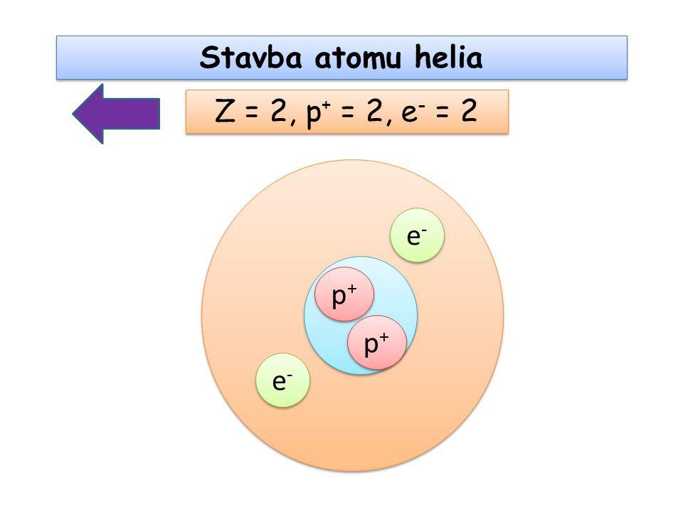 Stavba atomu helia p+p+ p+p+ e-e- e-e- Z = 2, p + = 2, e - = 2 p+p+ p+p+ e-e- e-e-