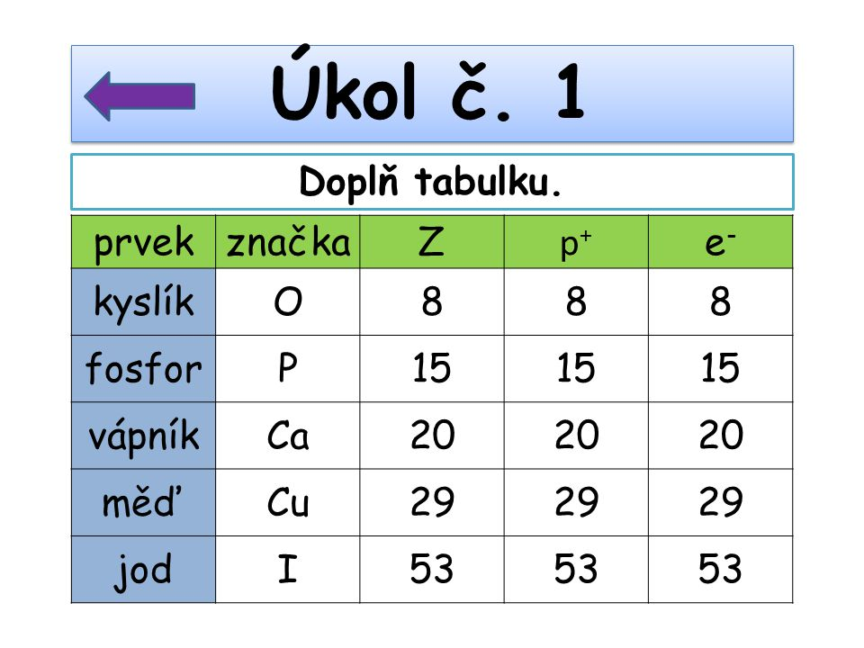 prvekznačkaZ p+p+ e-e- kyslík O888 fosfor P15 vápník Ca20 měď Cu29 jodI53 Úkol č. 1 Doplň tabulku.